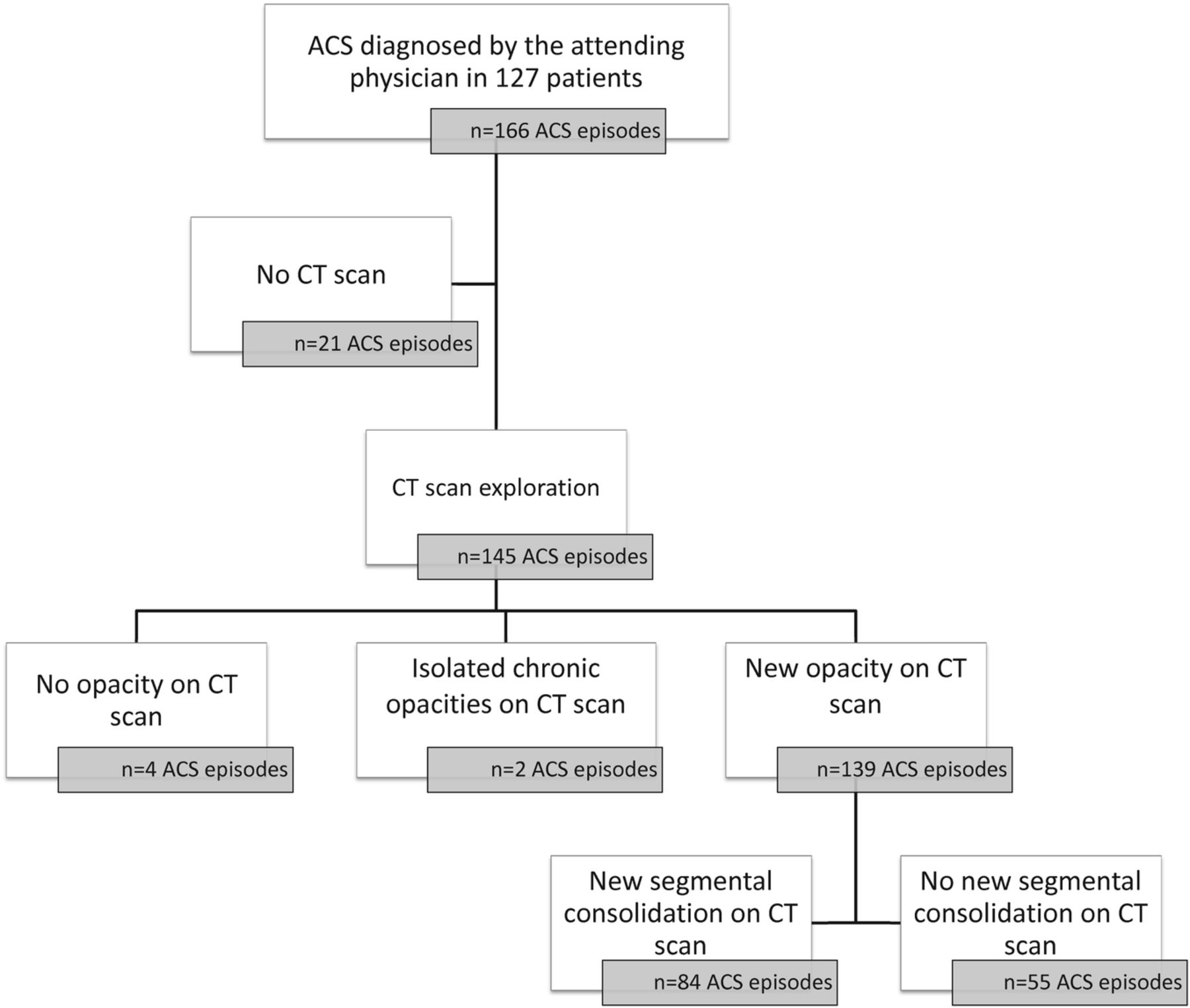 Lung imaging during acute chest syndrome in sickle cell disease download figure open in new tab download powerpoint figure 1 study flow chart geenschuldenfo Choice Image