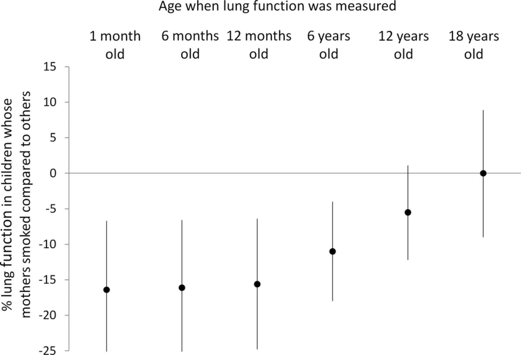 A Longitudinal Study Of Lung Function From 1 Month To 18 Years Of