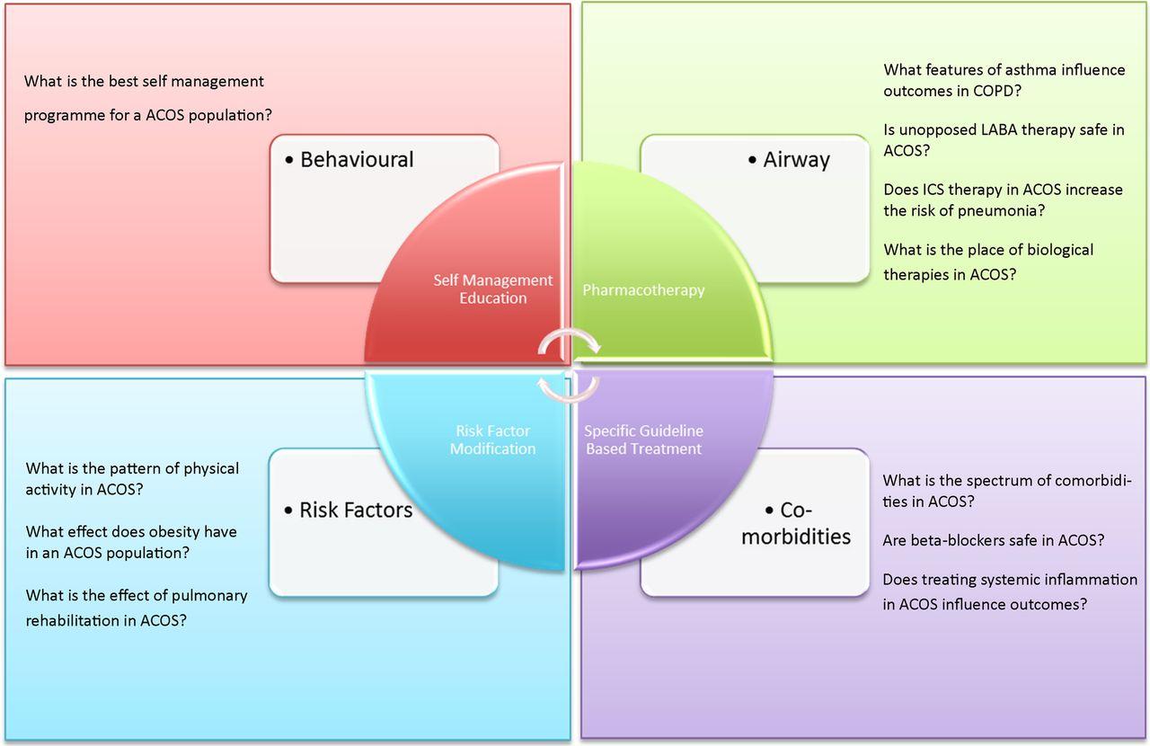 copd self management plan pdf