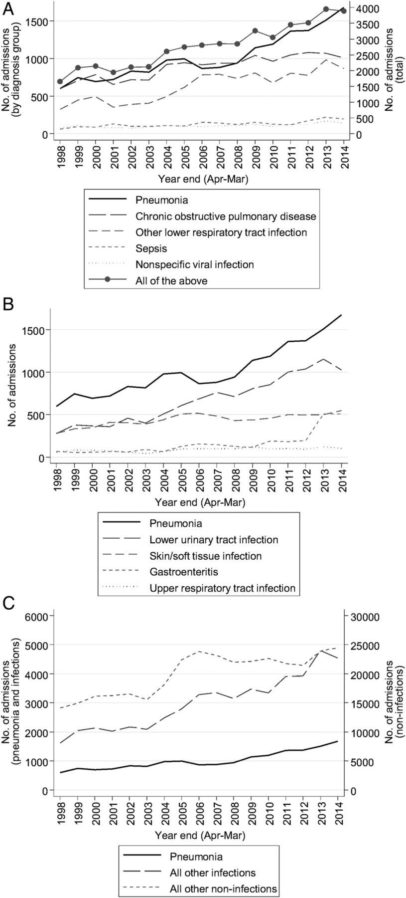 Increasing burden of community-acquired pneumonia leading to