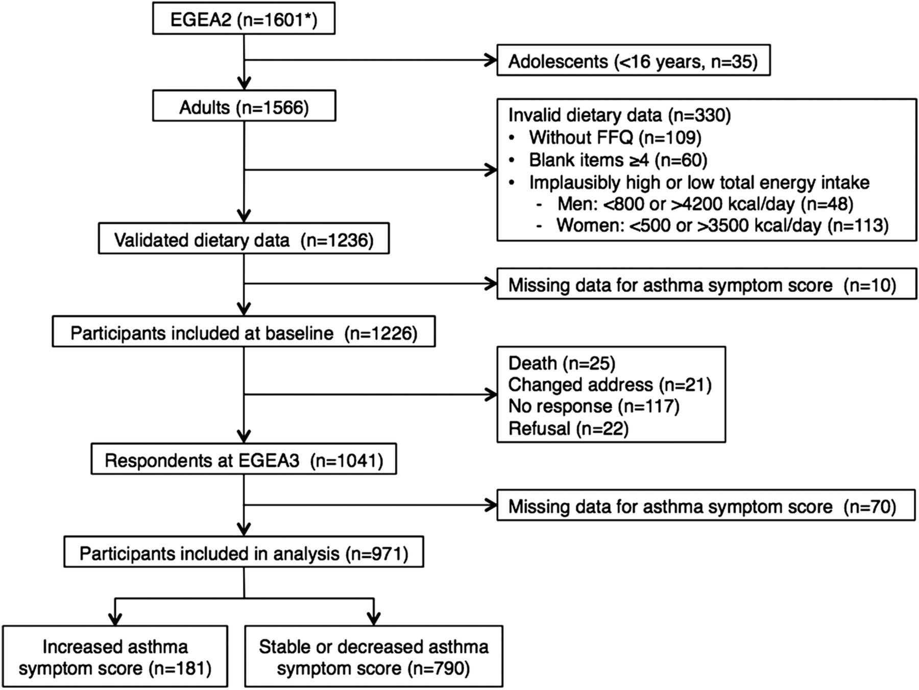 Cured meat intake is associated with worsening asthma symptoms