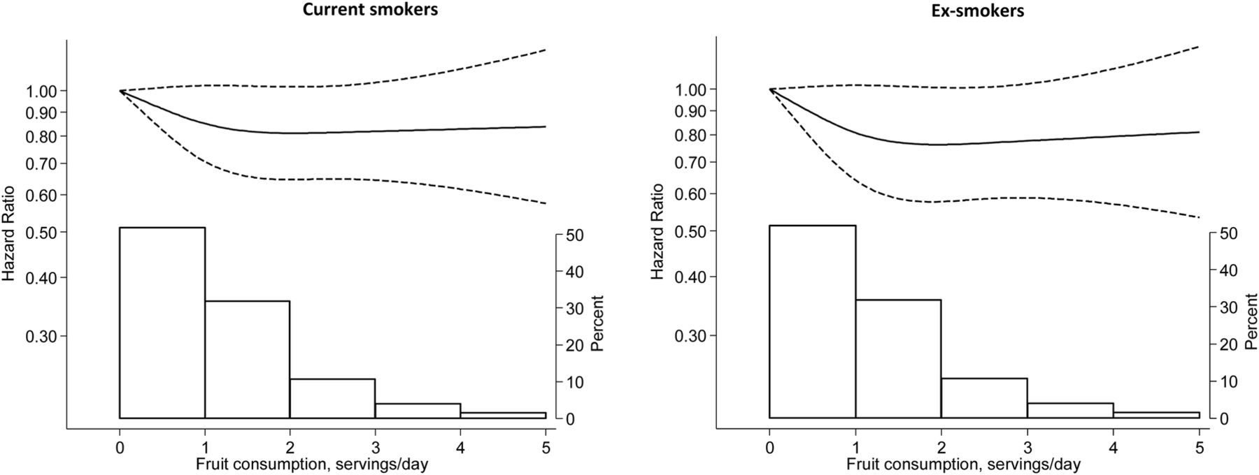 fruit and vegetable consumption and risk of copd a prospective