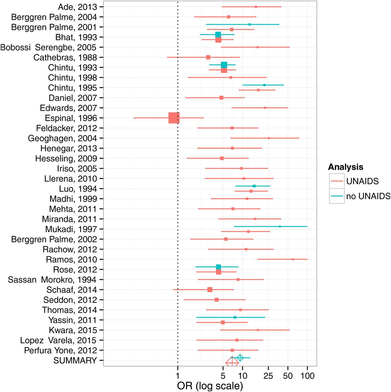 The impact of HIV and antiretroviral therapy on TB risk in
