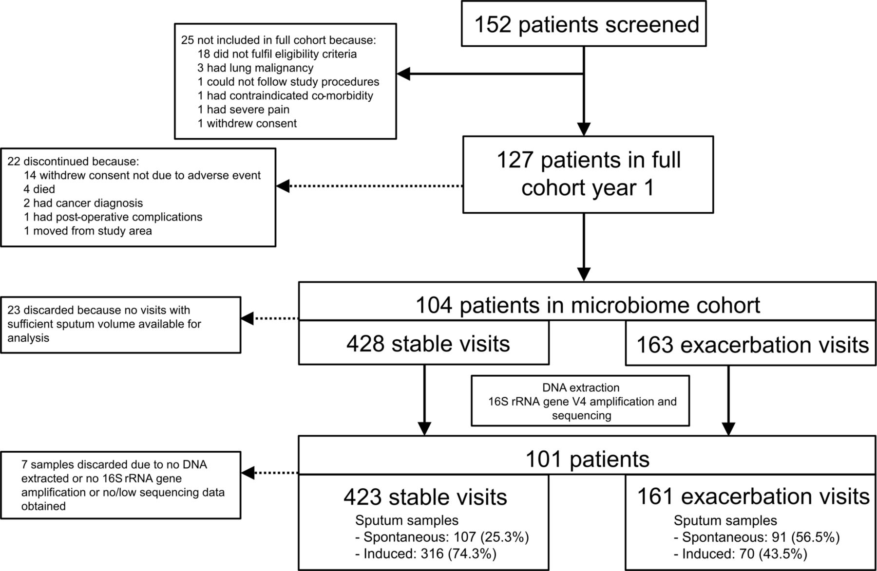 What Am I Doing Wrong When It Comes To Hookup