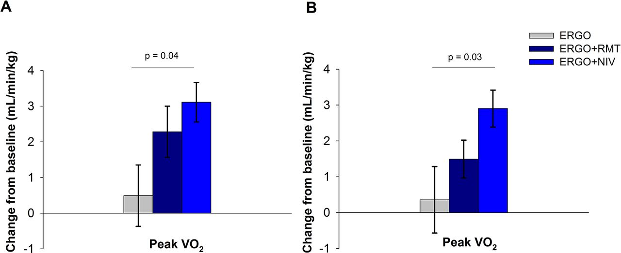 Ventilatory support or respiratory muscle training as