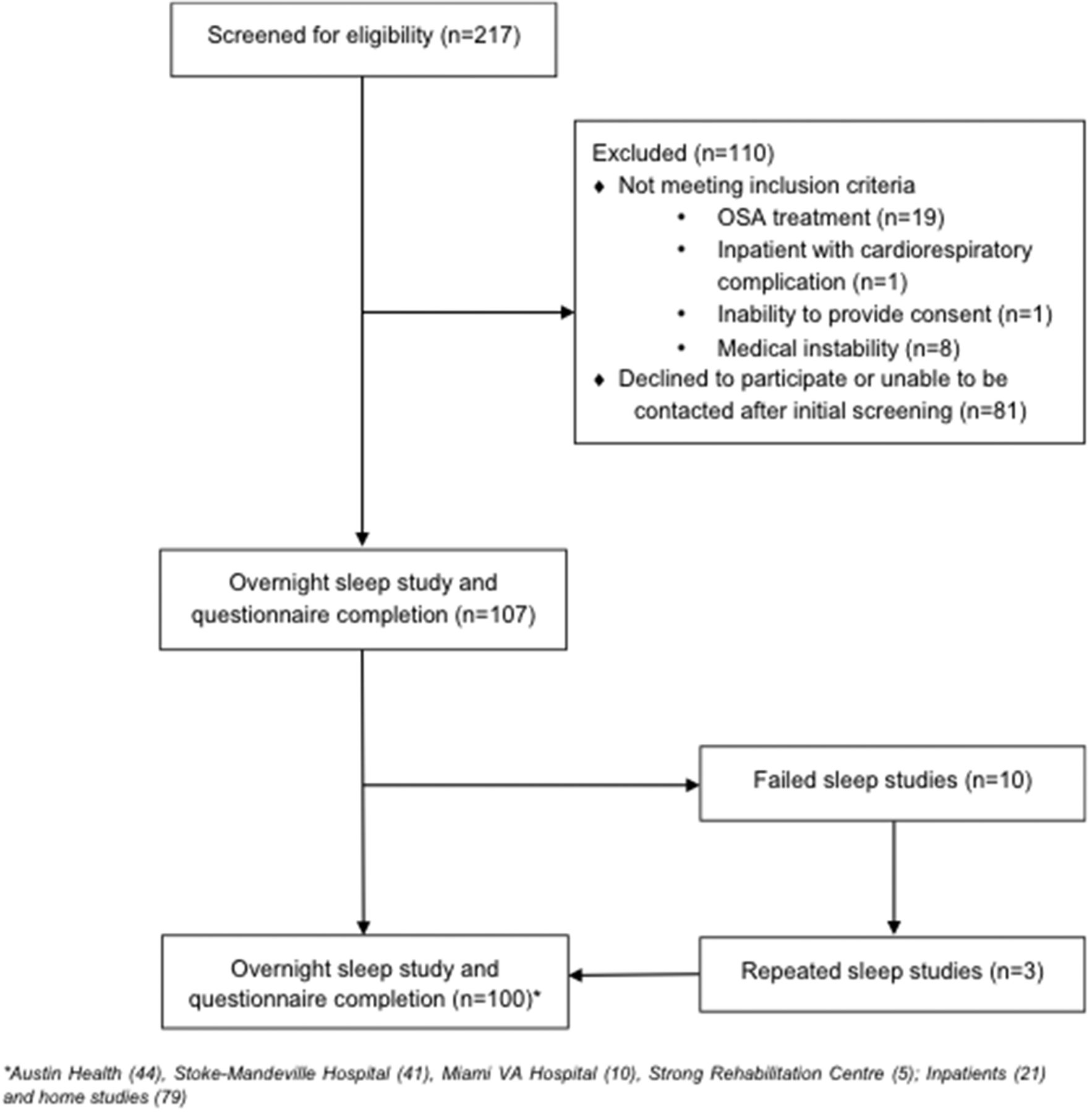 Diagnostic accuracy of a two-stage model for detecting obstructive