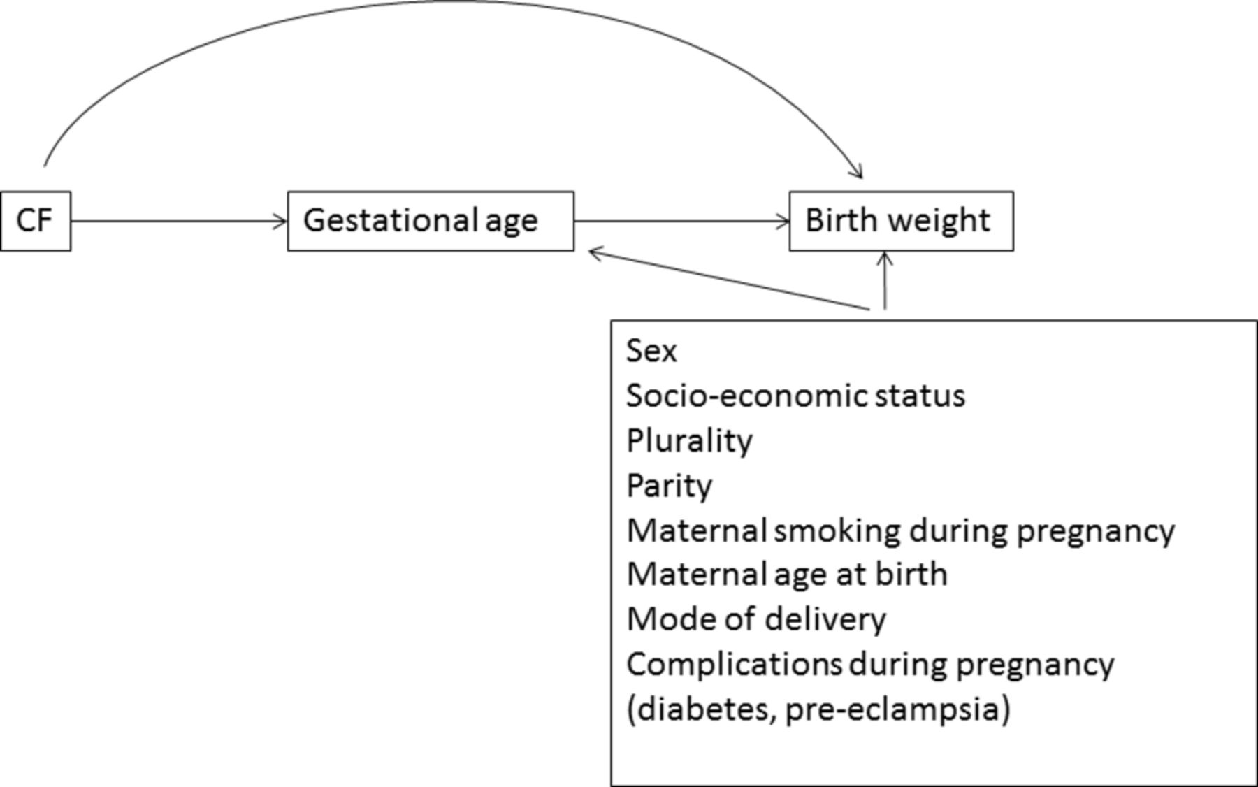 Impact Of Cystic Fibrosis On Birthweight A Population Based Study