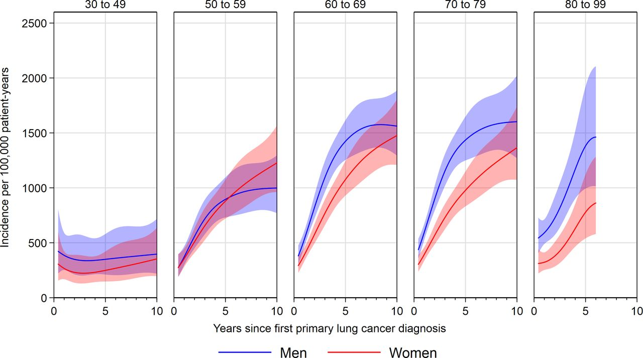 Incidence of second and higher order smoking-related primary