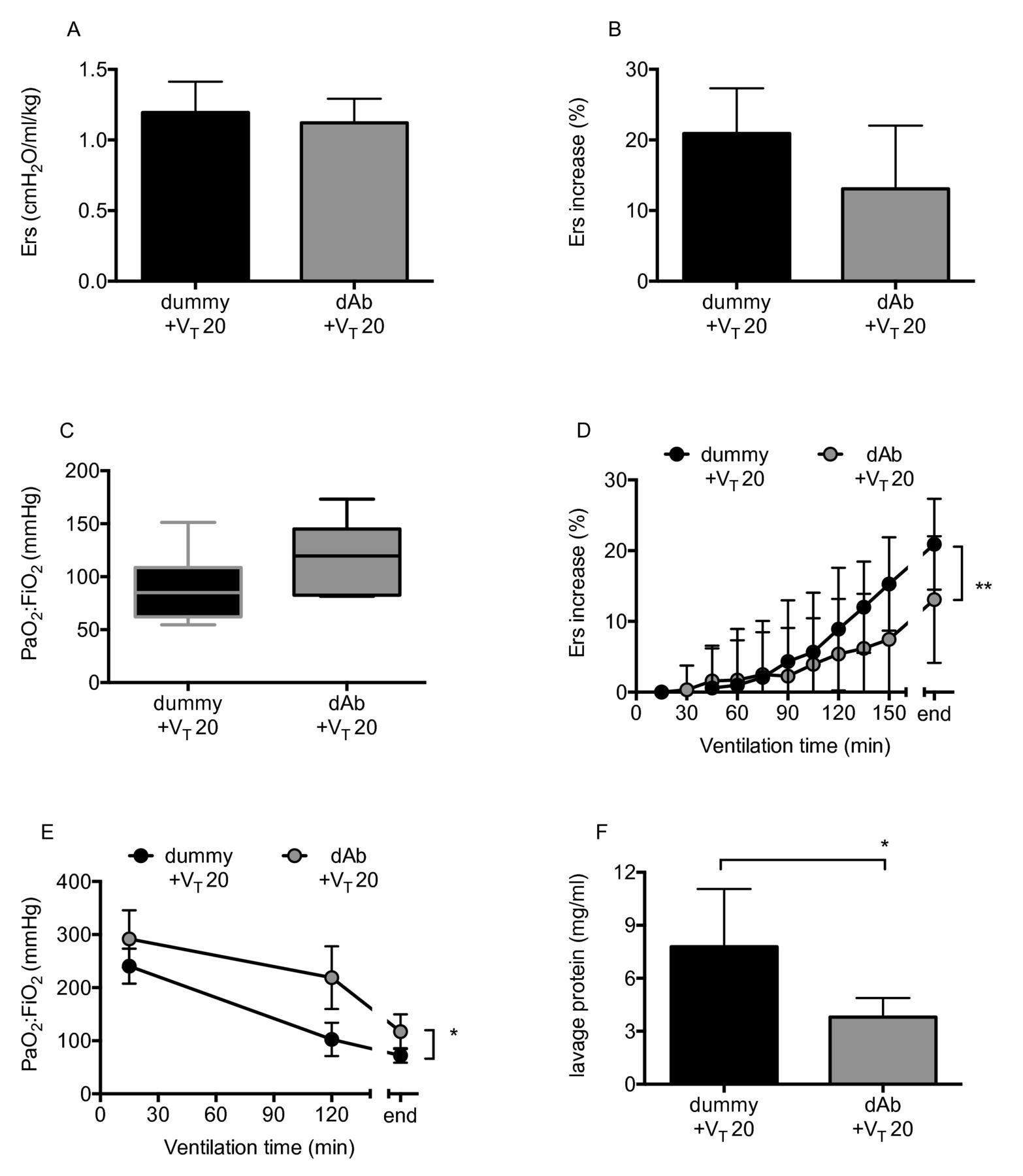 Ventilation following established ARDS: a preclinical model