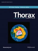Thorax: 67 (12)