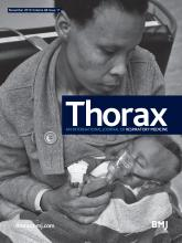 Thorax: 68 (11)