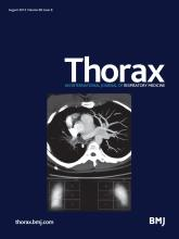 Thorax: 68 (8)