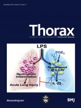 Thorax: 73 (11)