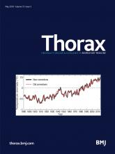 Thorax: 73 (5)