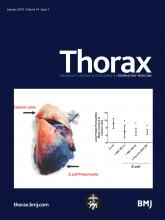 Thorax: 74 (1)