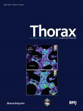 Thorax: 74 (3)