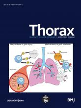 Thorax: 74 (4)