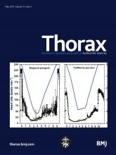 Thorax: 74 (5)
